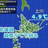 北海道はストーブの出番? 最低気温5度下回る