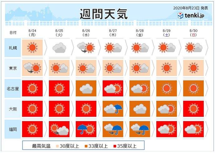 今週天気 処暑を過ぎても 暑さ収まらず