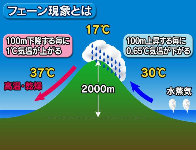 フェーン現象で暑さに拍車 今日も西日本を中心に体温超えの暑さ