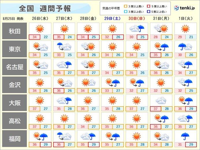 暑さの出口まだ先 高温に関する全般気象情報発表_画像
