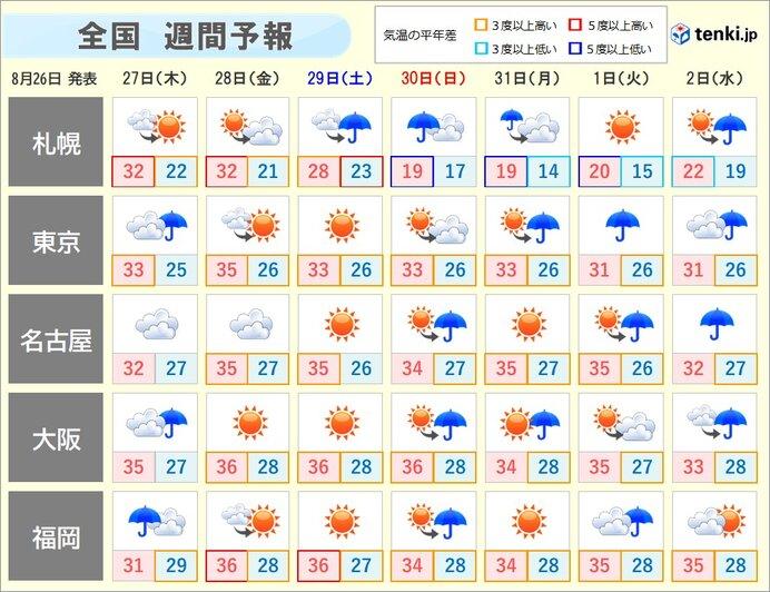 週間天気 「厳しすぎる残暑」続く また「台風のたまご」も