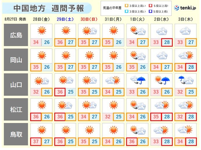中国地方 来週にかけても厳しい暑さ 山陰では記録的な暑さになる可能性も