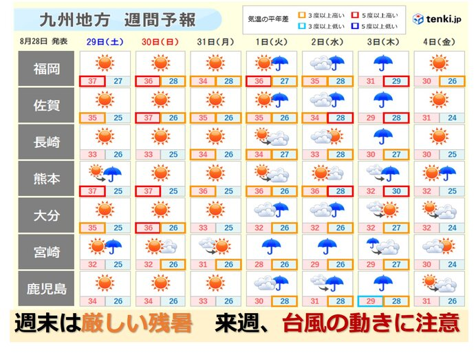 九州 不安定な天気 一時激しい雨も 来週は台風の動きに注意