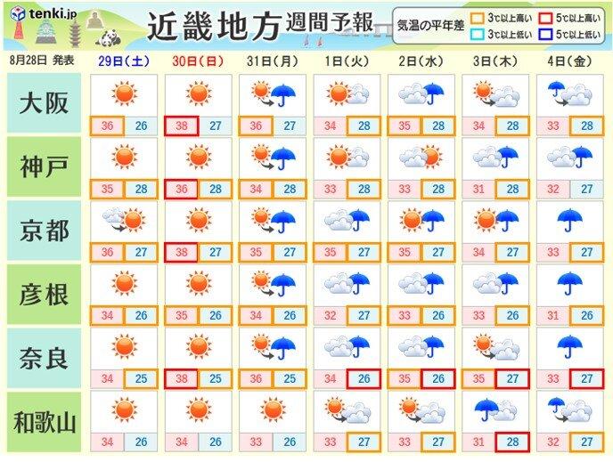 関西 週末も厳しい残暑にご用心