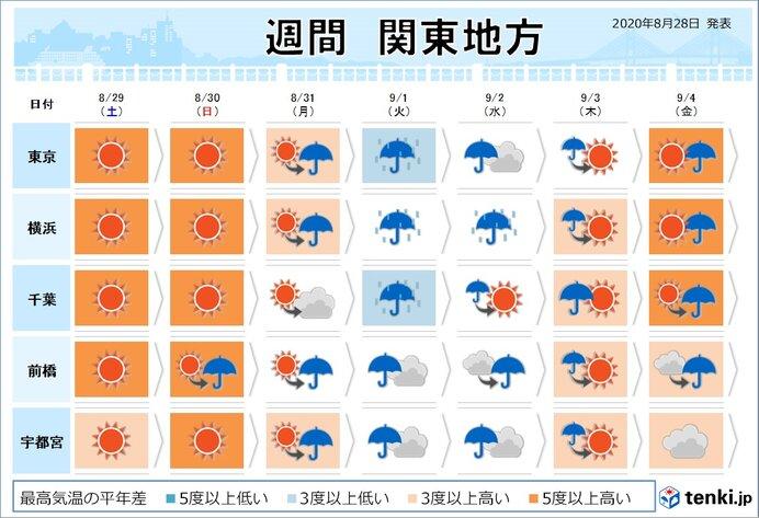 9月も残暑厳しく