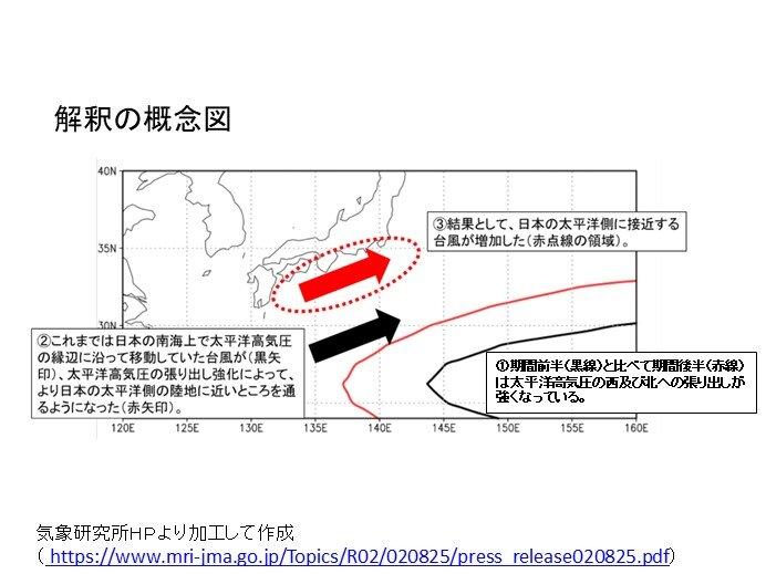 日本に接近する台風の特徴の変化
