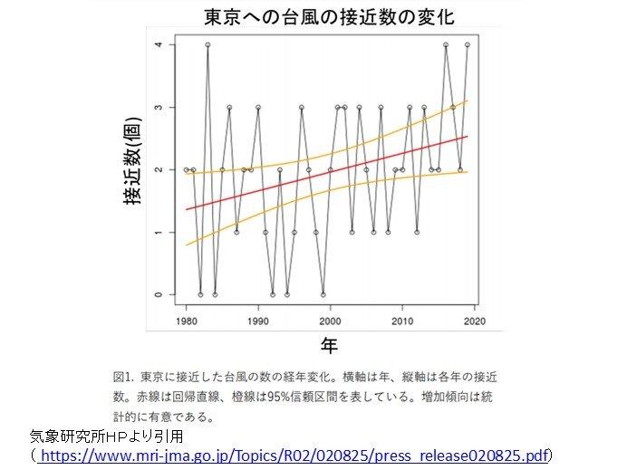 台風 過去40年で東京など太平洋側の地域への接近が増えている