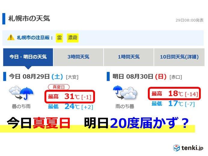 札幌 真夏日翌日に最高20度未満か