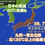埼玉県で39℃近くに 北海道には秋の空気20度未満も