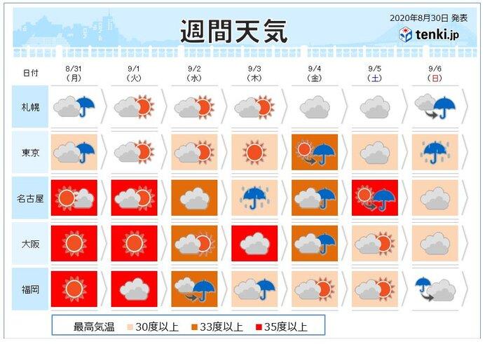 今週の天気 季節の変わり目でも 暑さは続く