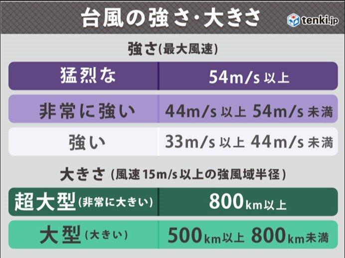 週間 沖縄、西日本は台風接近で大荒れに 体温並みの暑さにも警戒_画像