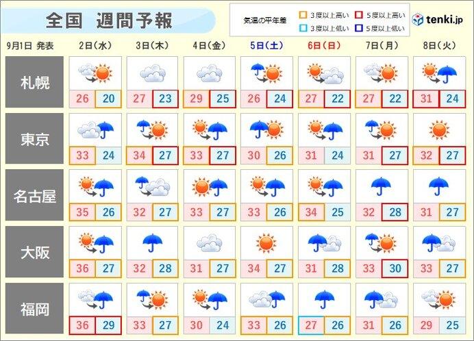 週間天気 台風9号は九州に接近 本州の南では新たな台風発生へ