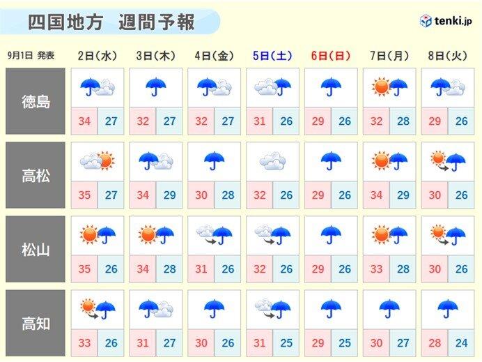 四国地方の今後の天気