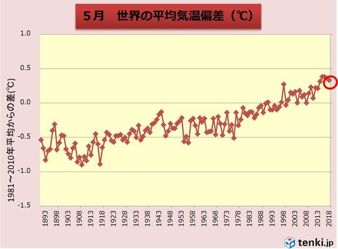 5月の世界平均気温 過去4位