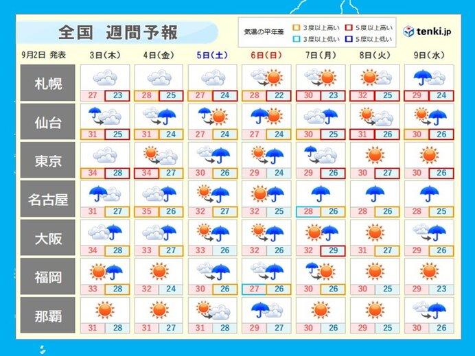 週間天気 9号10号 相次ぐ台風に警戒注意を