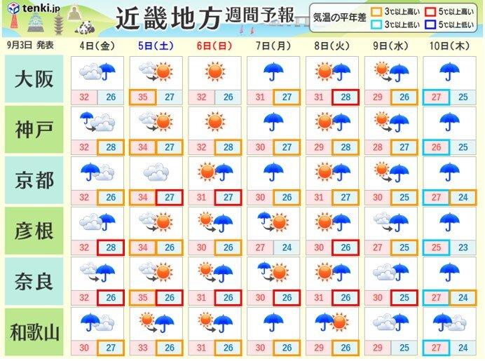 長引く台風の影響