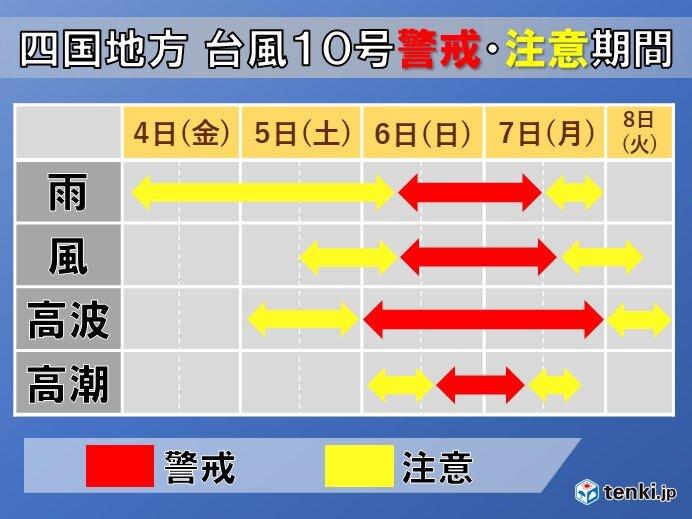 台風10号の警戒・注意すべき期間