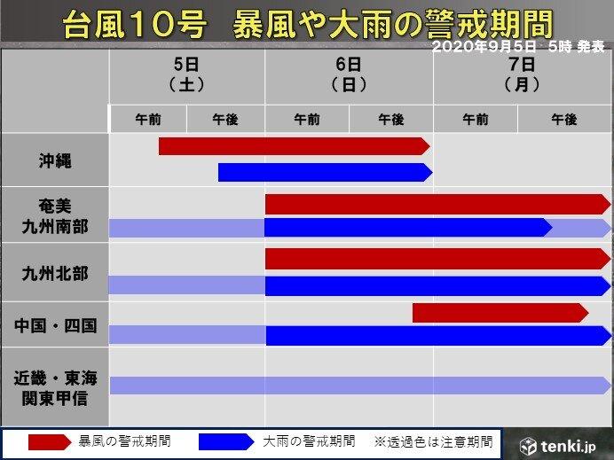 過去最強クラスの台風10号 各地の警戒期間は 記録的な暴風・大雨・高潮