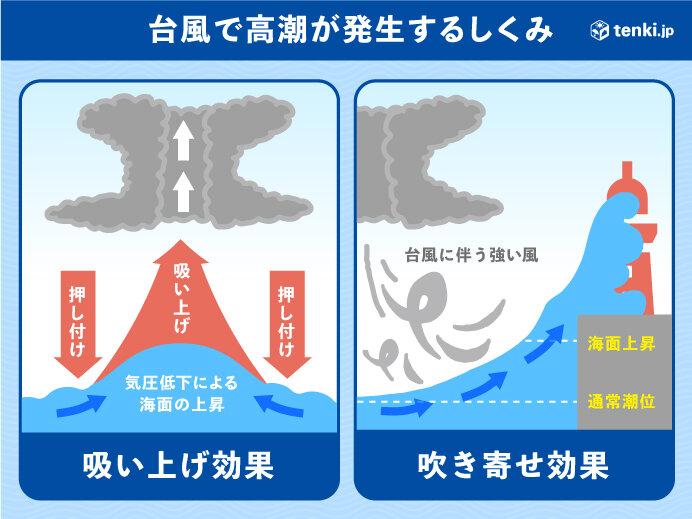 高潮の恐れも 高潮から身を守るには?