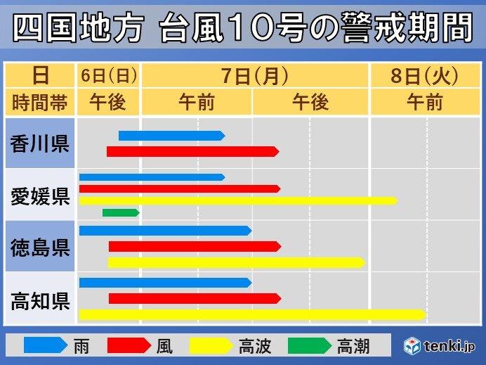 台風10号 四国各地の雨・風・高波・高潮の予想と警戒期間