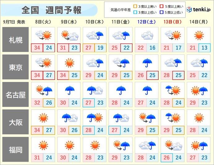 予報 金沢 天気