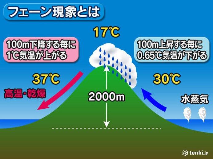 台風10号に伴うフェーン現象 日本海側の地域を中心に気温上昇