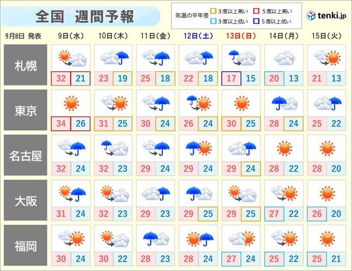 週間 雨の日多い あすは東海を中心に激しい雨も 残暑は次第に収まる