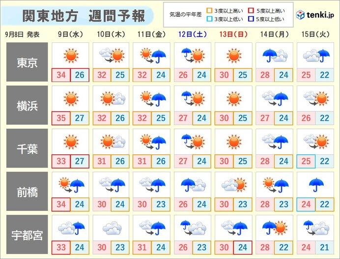 その先 雨の日が多い 次第に秋らしく 朝晩は長袖の出番も