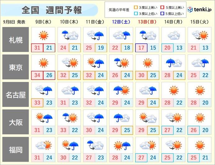 そろそろ猛暑に終止符? 週末からようやく秋の気配 低温に関する情報も_画像