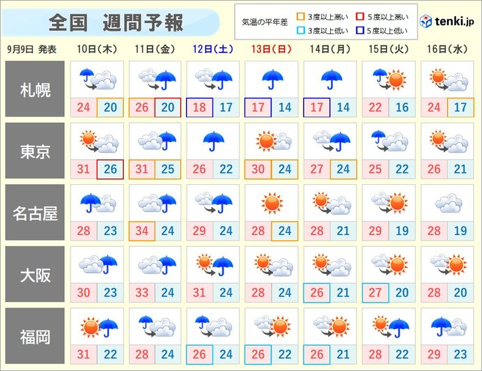 週間 夏の空気から秋の空気へ 天気はスッキリせず