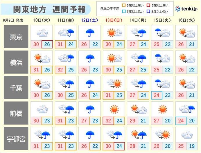 関東の週間天気 厳しい残暑はようやく和らぐ 雨の降る日が多い