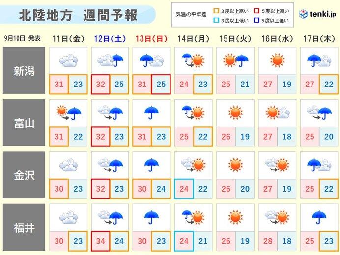 来週はようやく残暑和らぐ 秋の訪れ