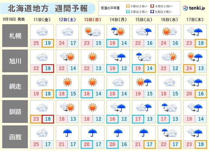 明日以降は秋の空気 肌寒さも?