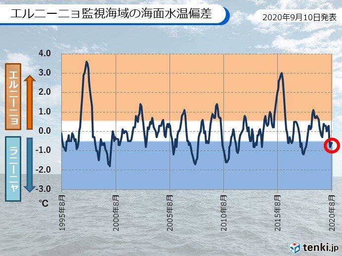 ラニーニャ現象が発生したとみられる 冬まで続く可能性高い