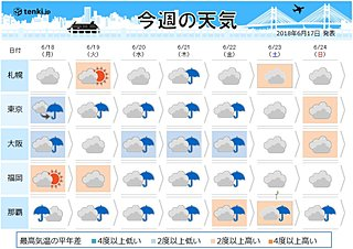 週間天気 台風のち前線活発化 大雨に注意