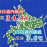 北海道 1週間で30度以上の気温差が
