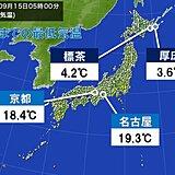 ヒンヤリ秋の気配 最低気温 北海道で5℃未満 京都や名古屋も20℃未満