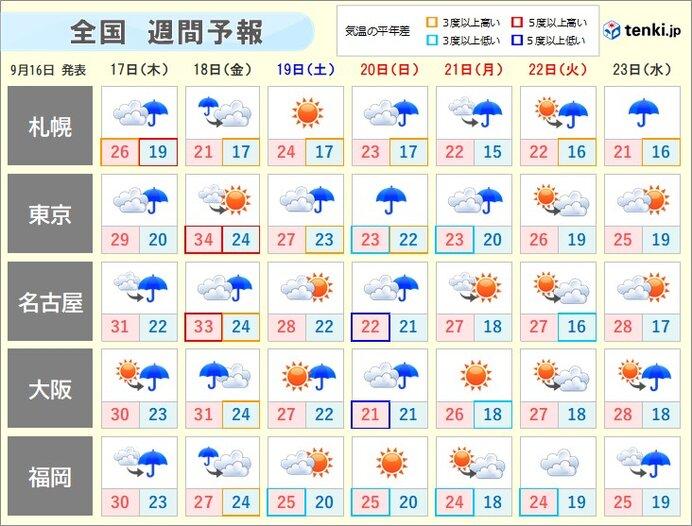 週間天気 あす木曜日~金曜日は前線の雨雲通過 次第に秋めく