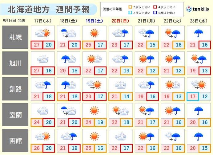 昨年は山で雪も 北海道の4連休にかけての天気(日直予報士 2020年09月16 ...