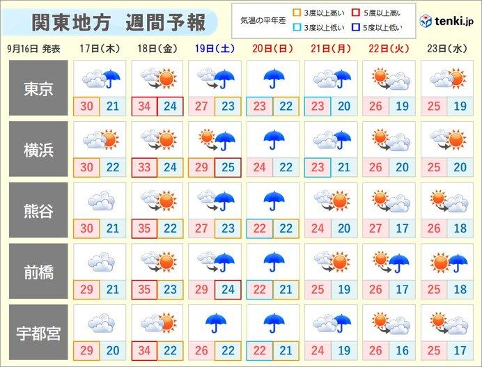 18日(金)は猛暑も その先は季節が前進