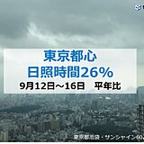 東京の日照時間 平年の3割以下 関東の秋晴れはいつ?