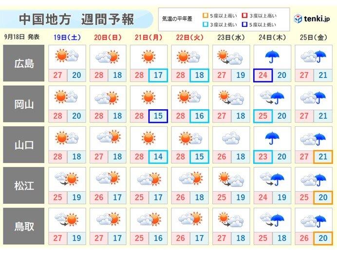 4連休は晴れたりくもったり、朝晩と昼間の気温差に注意を
