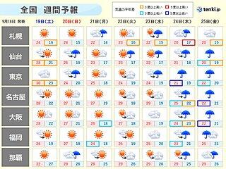 週間 4連休は後半ほどスッキリ晴れ 気温の変化大きく