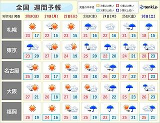 どうなる「4連休の天気」 広く秋晴れも関東は雨具を 気温も乱高下