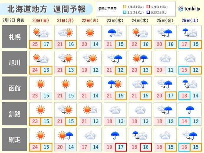 北海道 連休後半からは秋の装いの日も