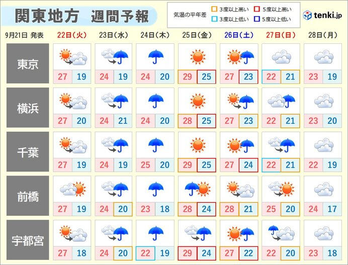 関東地方 週の中頃は大雨に その先は一時的に暑さが戻る