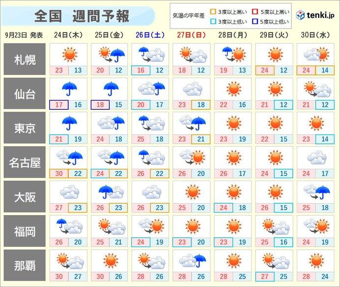 週間 台風12号と前線 木曜と金曜 東海~東北の太平洋側で雨強まる