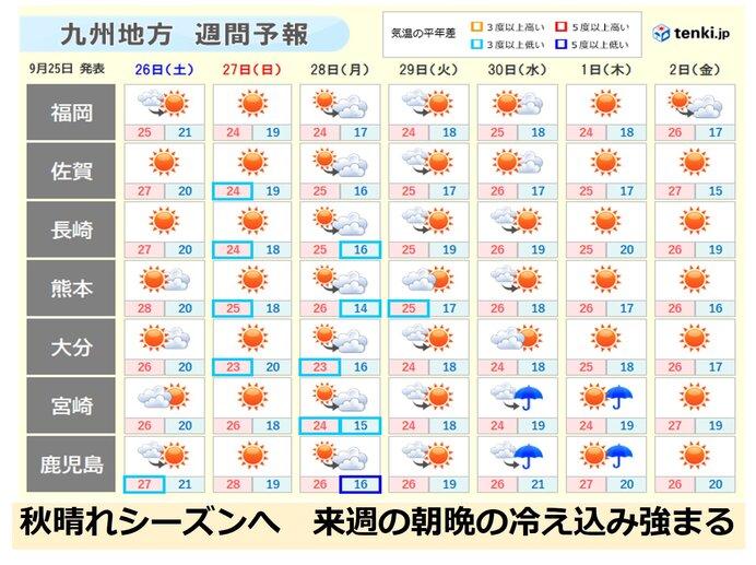 九州 秋晴れシーズンへ