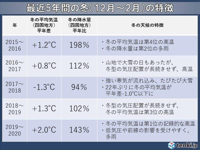 最近5年間の四国地方の冬の特徴