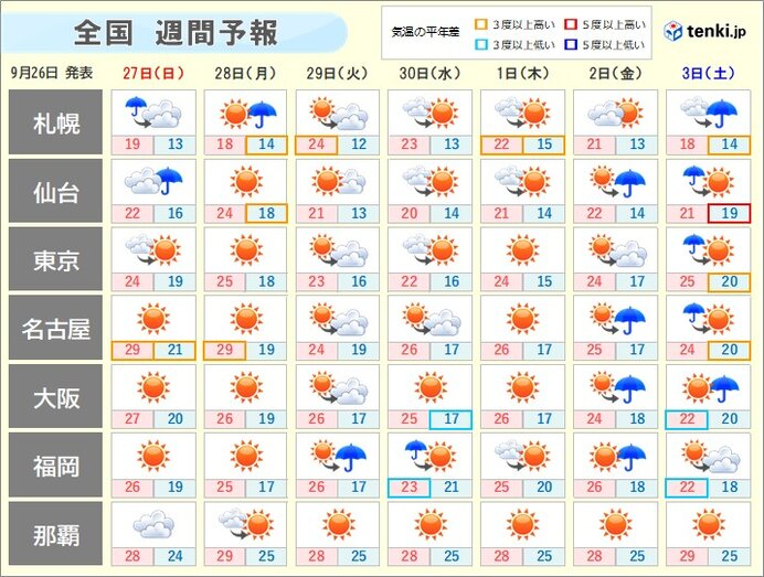 週間天気 日曜も傘が必要な所は? 晴れても朝晩と昼間の気温差に注意